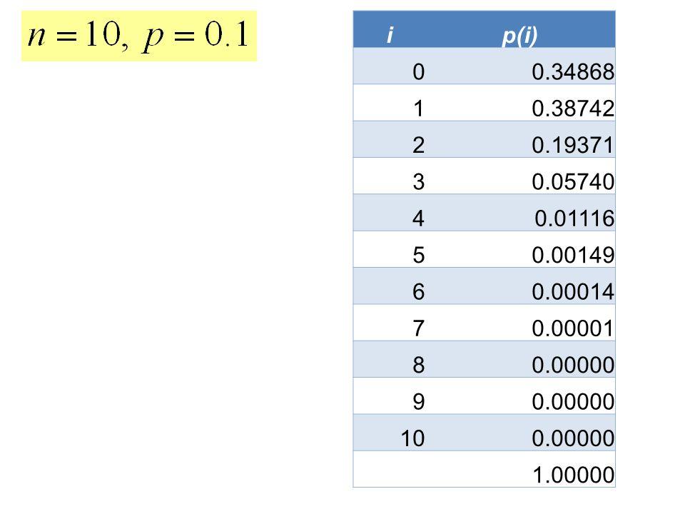 i p(i) 0.34868. 1. 0.38742. 2. 0.19371. 3. 0.05740. 4. 0.01116. 5. 0.00149. 6. 0.00014.