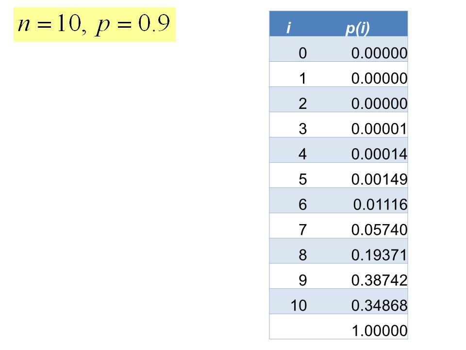 i p(i) 0.00000. 1. 2. 3. 0.00001. 4. 0.00014. 5. 0.00149. 6. 0.01116. 7. 0.05740. 8. 0.19371.