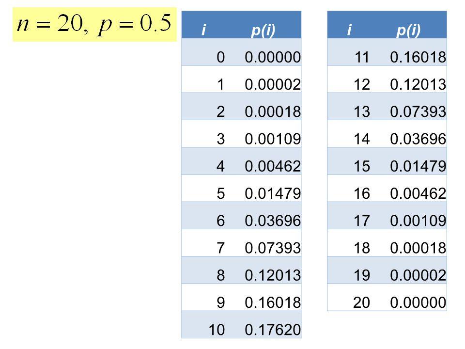 i p(i) 0.00000. 11. 0.16018. 1. 0.00002. 12. 0.12013. 2. 0.00018. 13. 0.07393. 3. 0.00109.