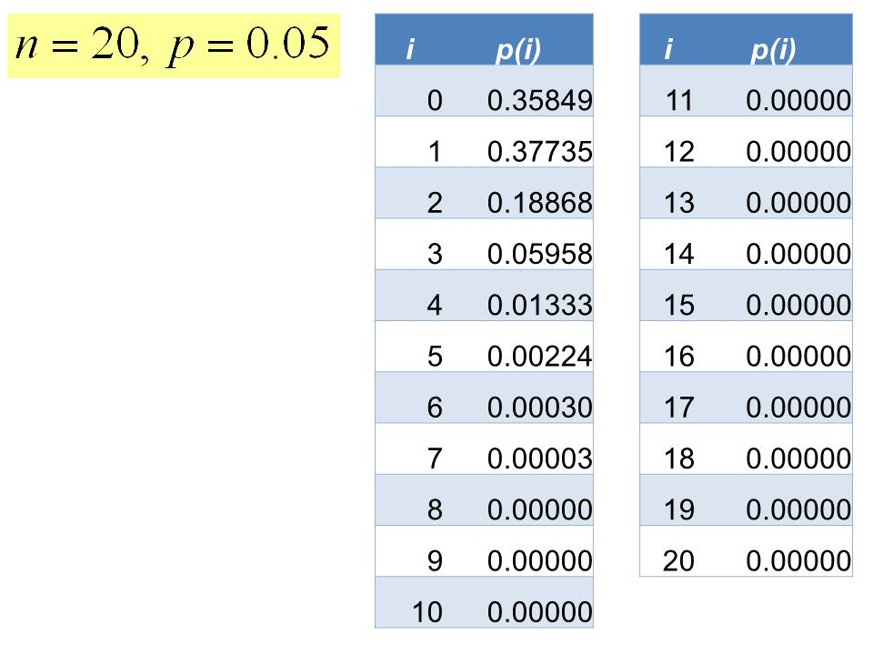 i p(i) 0.35849. 11. 0.00000. 1. 0.37735. 12. 2. 0.18868. 13. 3. 0.05958. 14. 4. 0.01333.
