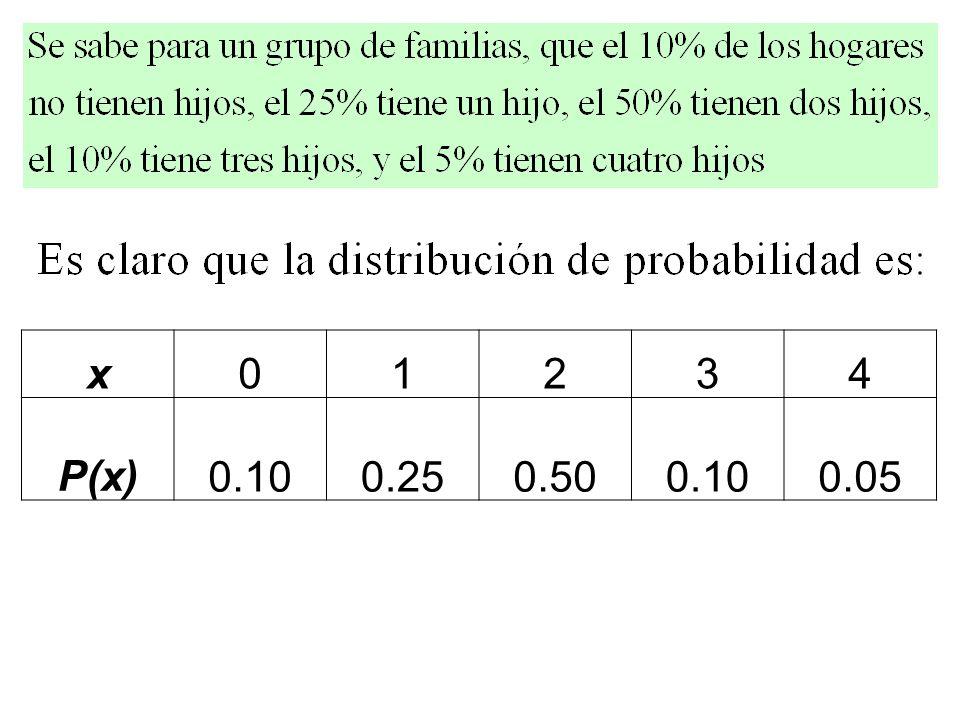 x 1 2 3 4 P(x) 0.10 0.25 0.50 0.05
