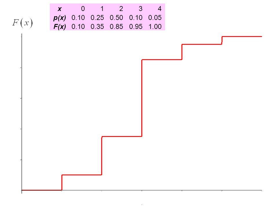 x 1 2 3 4 p(x) 0.10 0.25 0.50 0.05 F(x) 0.35 0.85 0.95 1.00