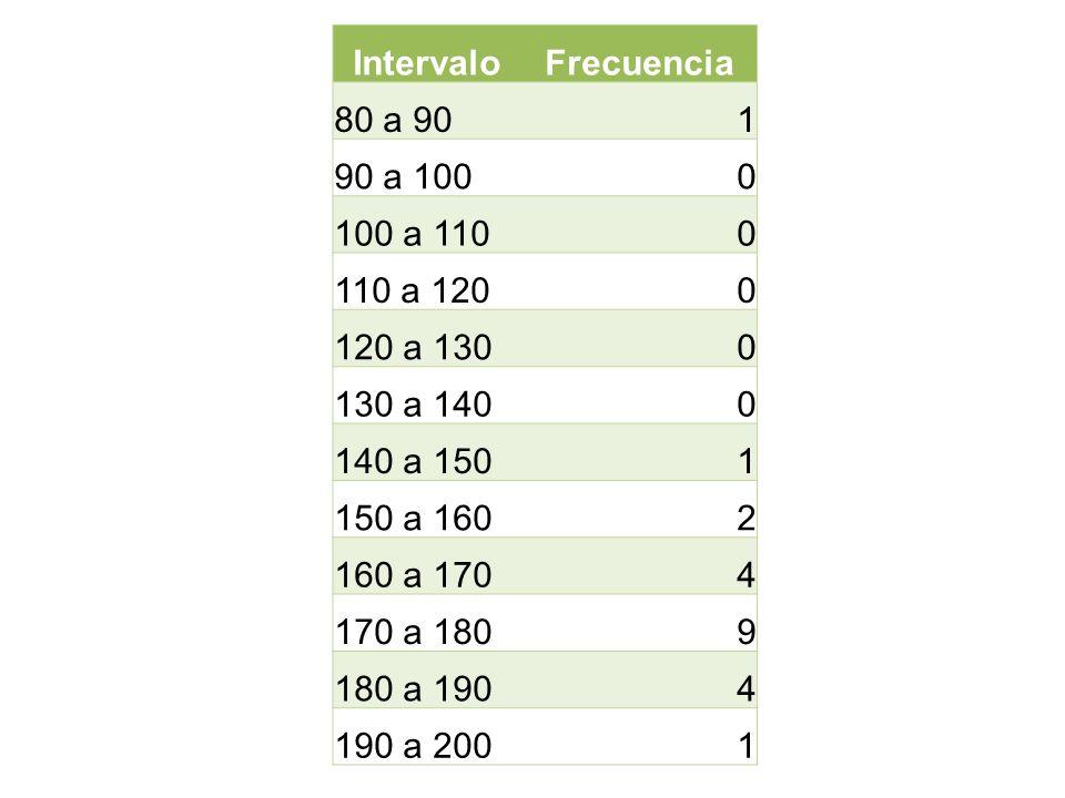 Intervalo Frecuencia. 80 a 90. 1. 90 a 100. 100 a 110. 110 a 120. 120 a 130. 130 a 140. 140 a 150.