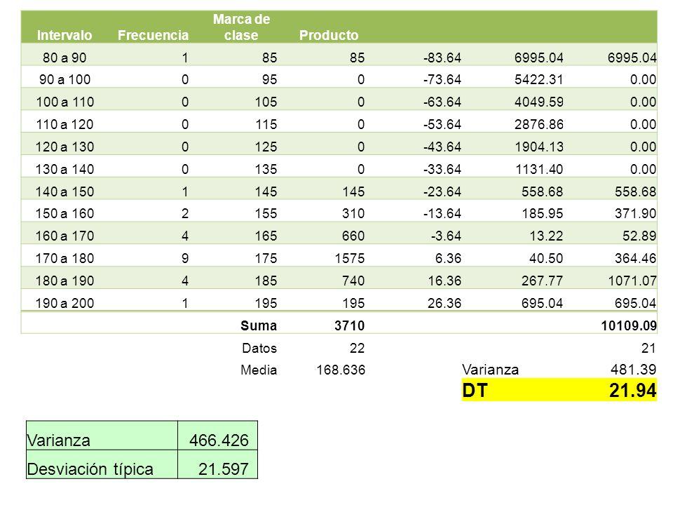 DT 21.94 Varianza 466.426 Desviación típica 21.597 Varianza 481.39
