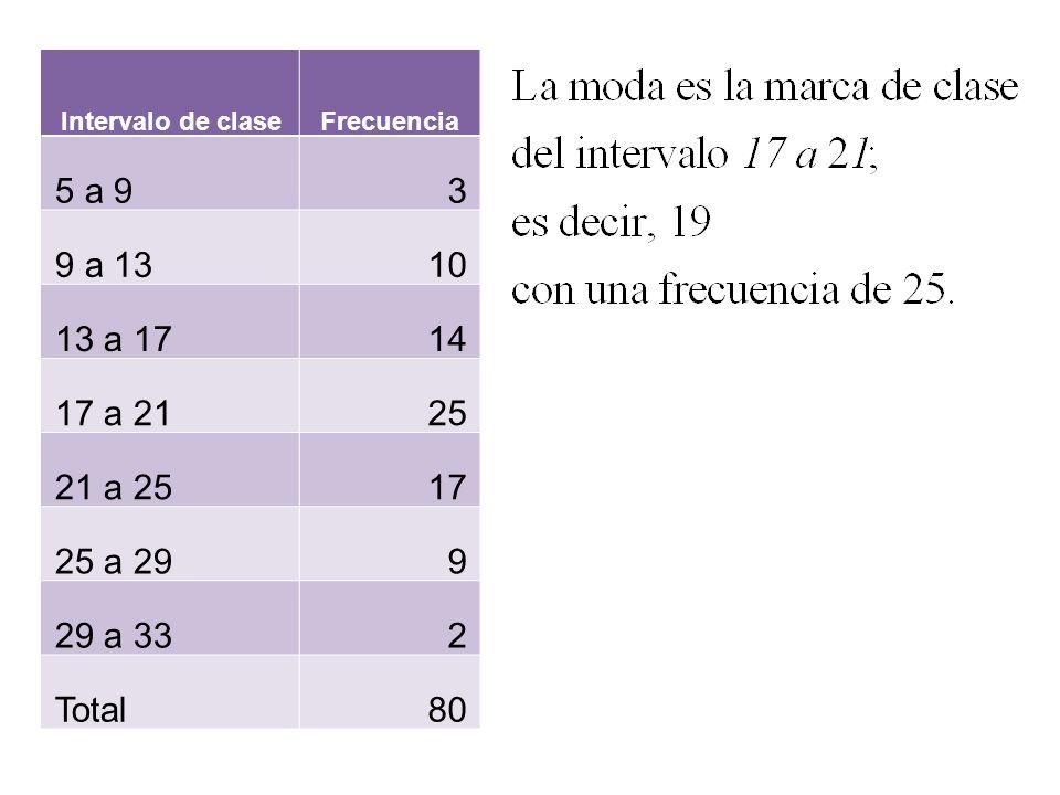 Intervalo de claseFrecuencia. 5 a 9. 3. 9 a 13. 10. 13 a 17. 14. 17 a 21. 25. 21 a 25. 17. 25 a 29.
