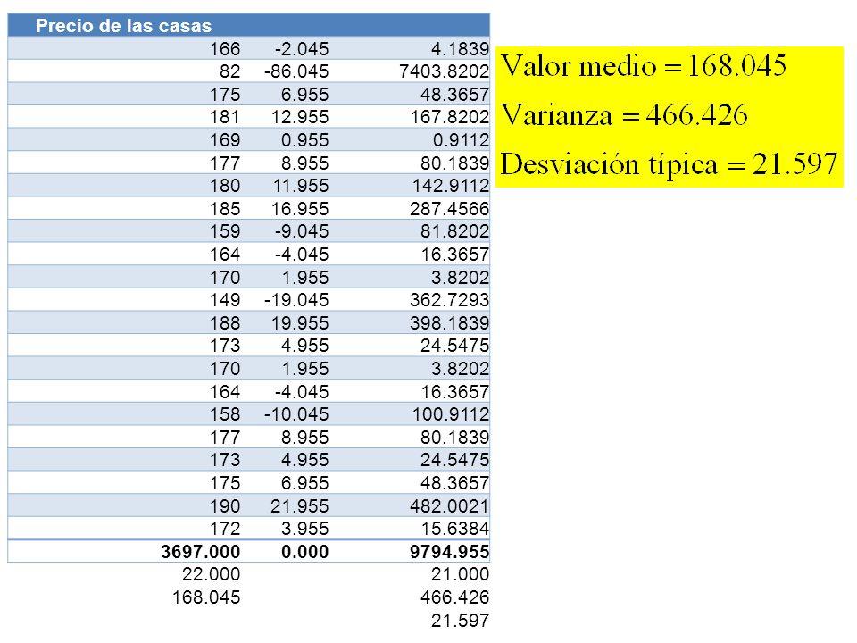 Precio de las casas 166. -2.045. 4.1839. 82. -86.045. 7403.8202. 175. 6.955. 48.3657. 181.