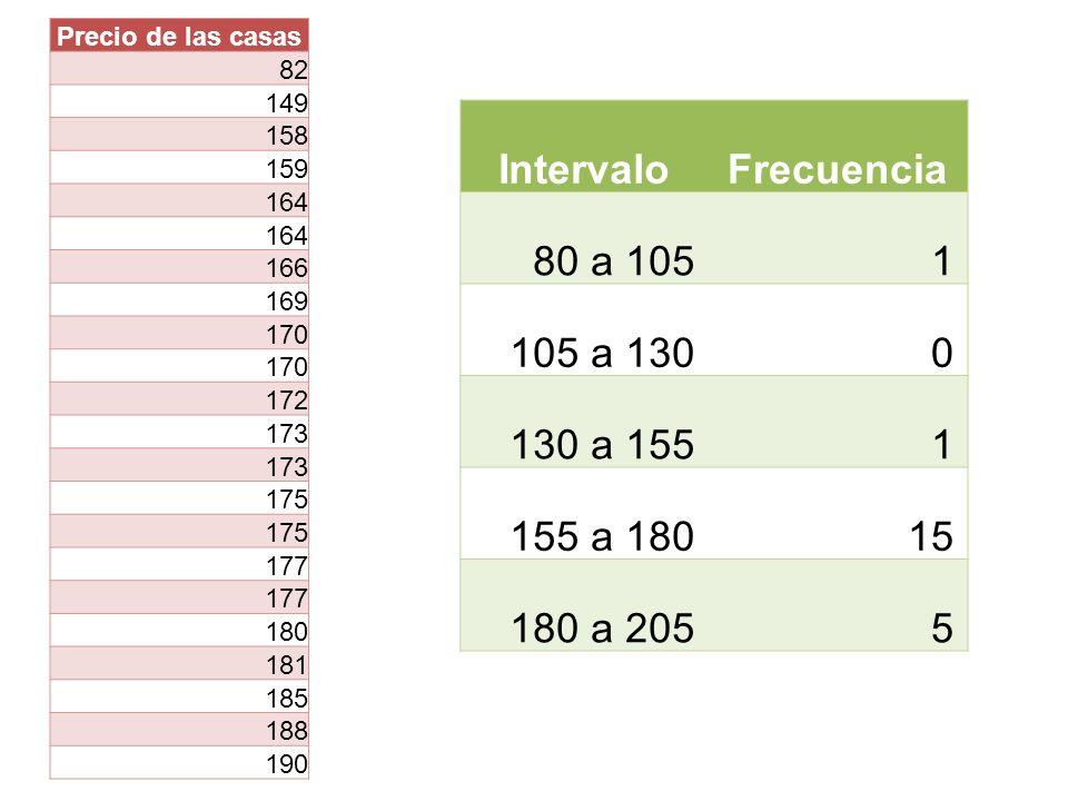 Intervalo Frecuencia 80 a 105 1 105 a 130 130 a 155 155 a 180 15