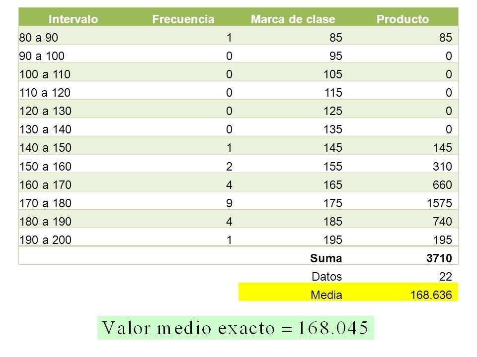 IntervaloFrecuencia. Marca de clase. Producto. 80 a 90. 1. 85. 90 a 100. 95. 100 a 110. 105. 110 a 120.