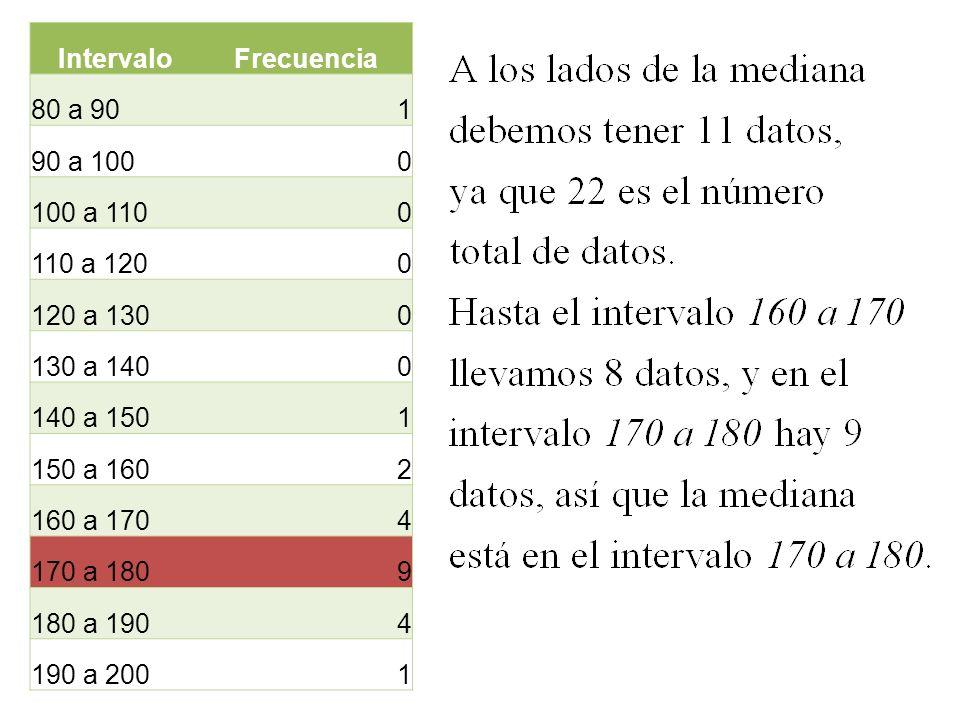 IntervaloFrecuencia. 80 a 90. 1. 90 a 100. 100 a 110. 110 a 120. 120 a 130. 130 a 140. 140 a 150. 150 a 160.