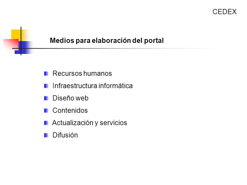 CEDEX Medios para elaboración del portal. Recursos humanos. Infraestructura informática. Diseño web.