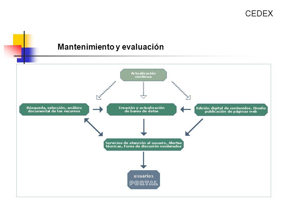CEDEX Mantenimiento y evaluación. Actualización continua del portal.
