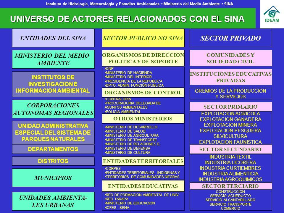 UNIVERSO DE ACTORES RELACIONADOS CON EL SINA