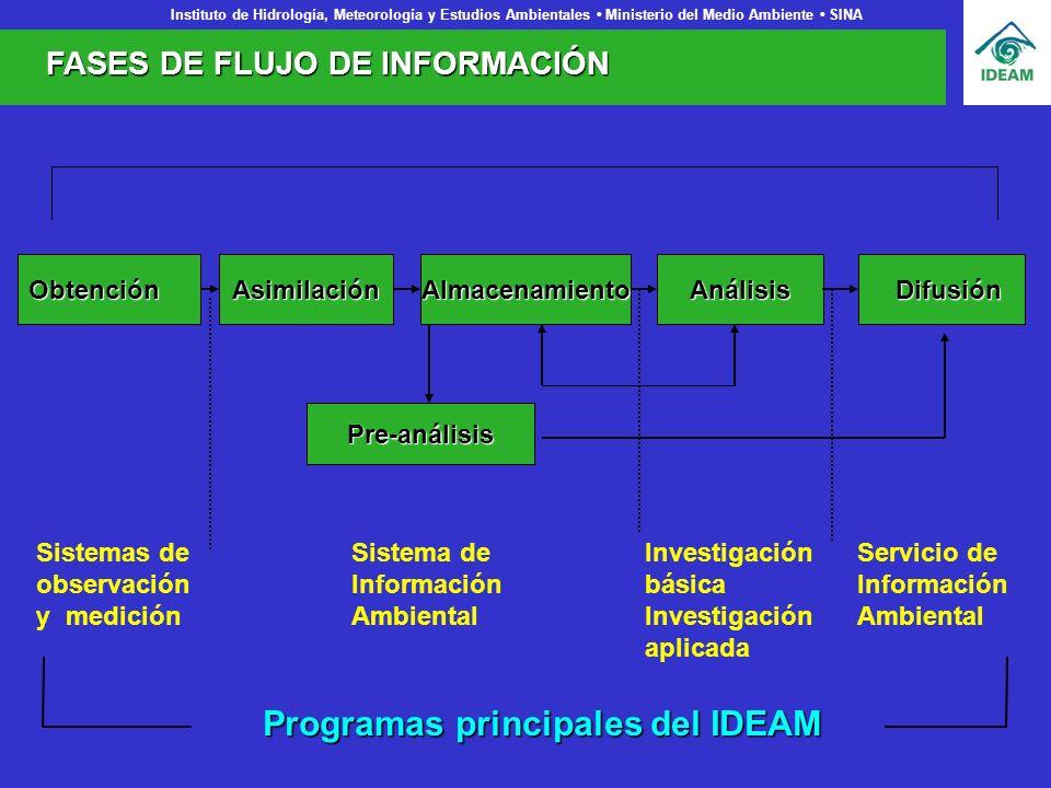 Programas principales del IDEAM
