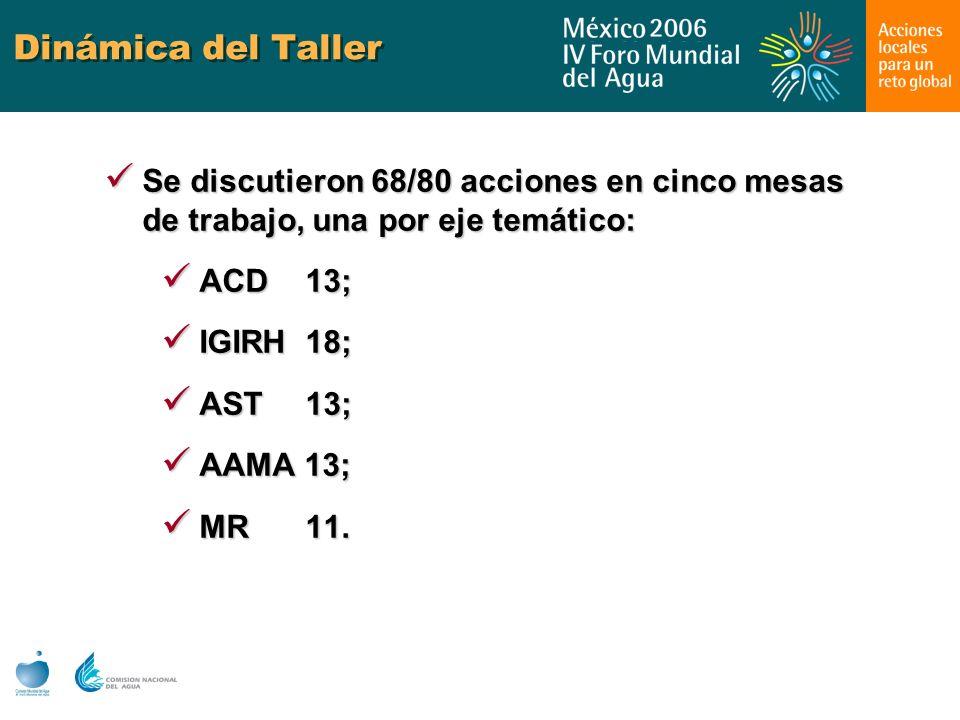 Dinámica del Taller Se discutieron 68/80 acciones en cinco mesas de trabajo, una por eje temático: ACD 13;