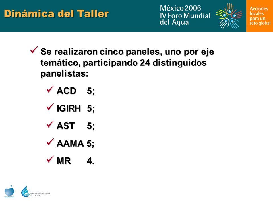 Dinámica del Taller Se realizaron cinco paneles, uno por eje temático, participando 24 distinguidos panelistas: