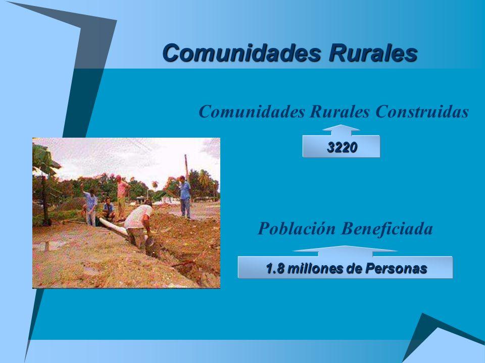 Comunidades Rurales Construidas Población Beneficiada