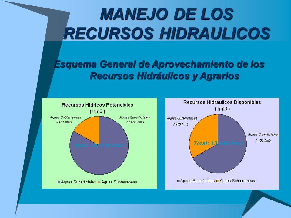 MANEJO DE LOS RECURSOS HIDRAULICOS