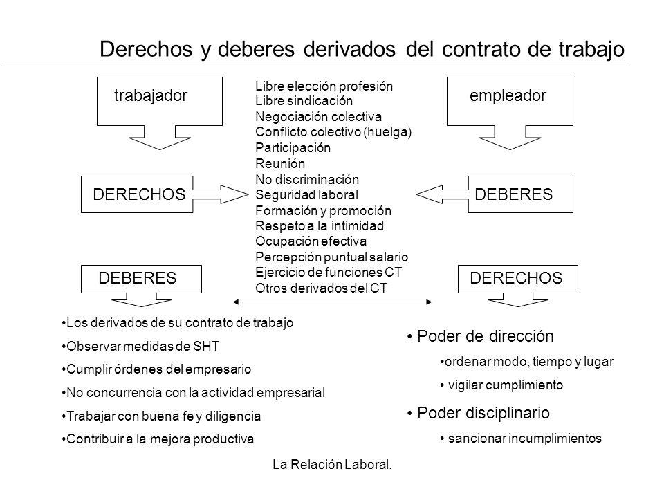 Derechos y deberes derivados del contrato de trabajo