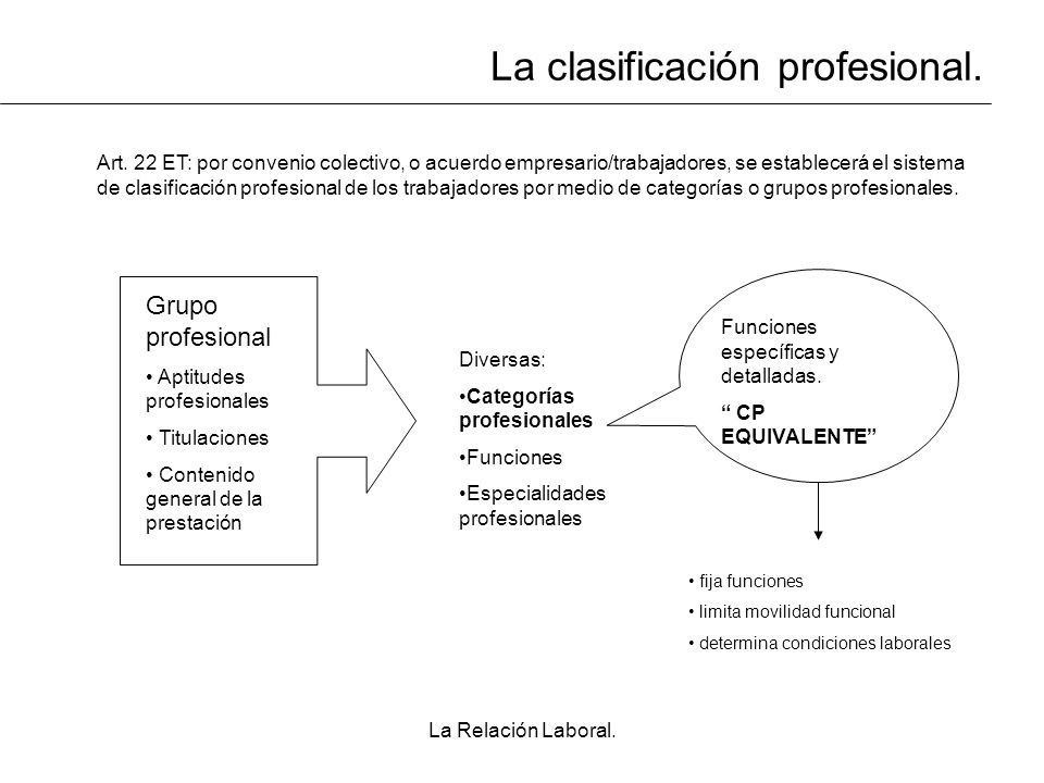 La clasificación profesional.