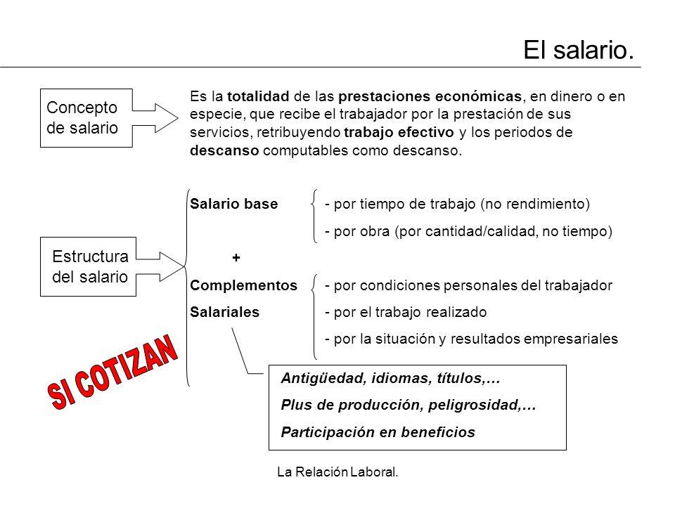 El salario. SI COTIZAN Concepto de salario Estructura del salario