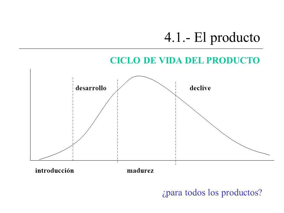 4.1.- El producto CICLO DE VIDA DEL PRODUCTO