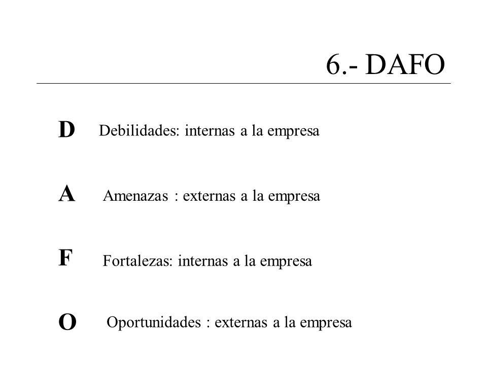 6.- DAFO D A F O Debilidades: internas a la empresa