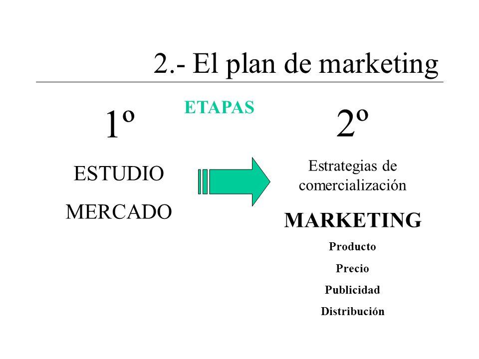 Estrategias de comercialización