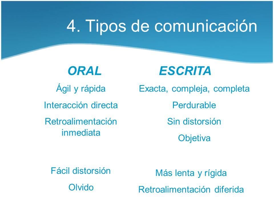 4. Tipos de comunicación ORAL ESCRITA Ágil y rápida
