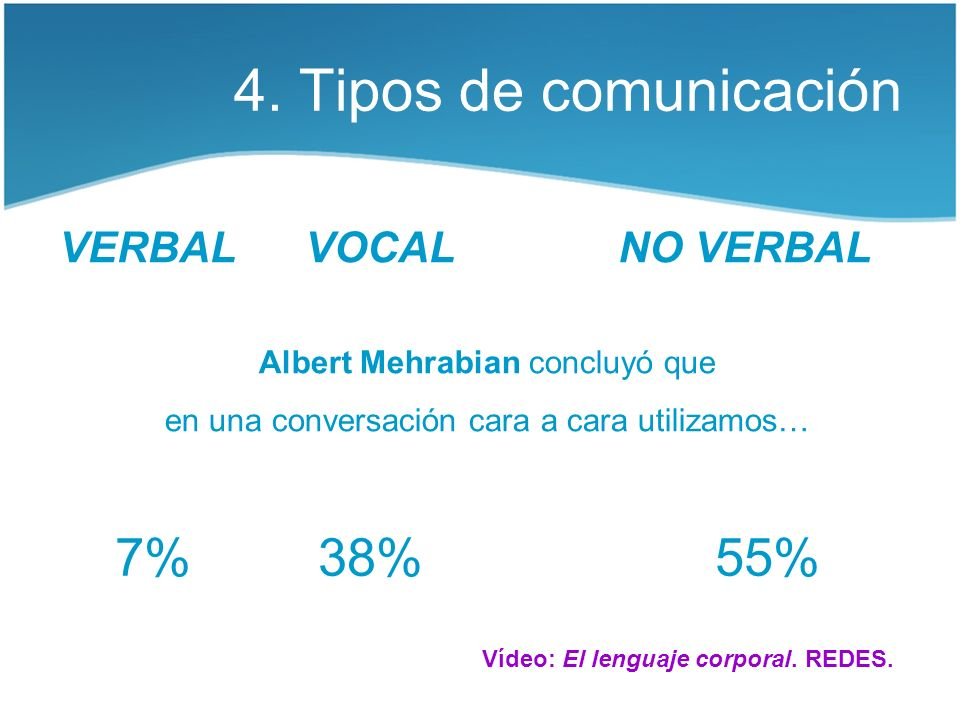 4. Tipos de comunicación 7% 38% 55% VERBAL VOCAL NO VERBAL
