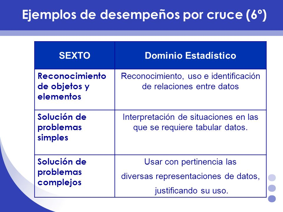 Ejemplos de desempeños por cruce (6º)