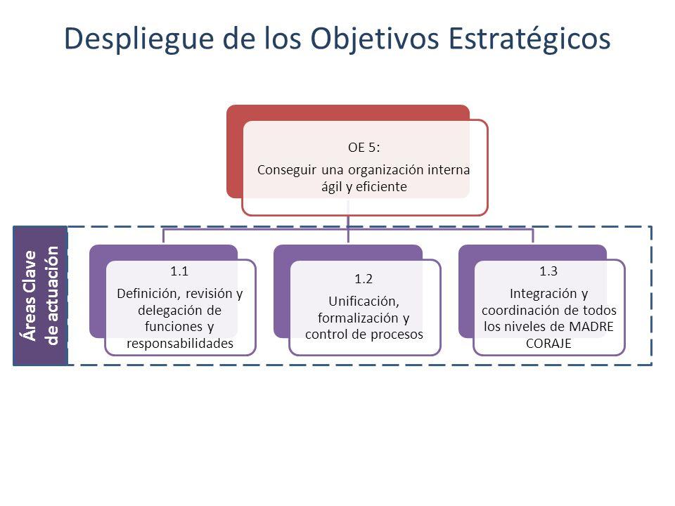 Despliegue de los Objetivos Estratégicos