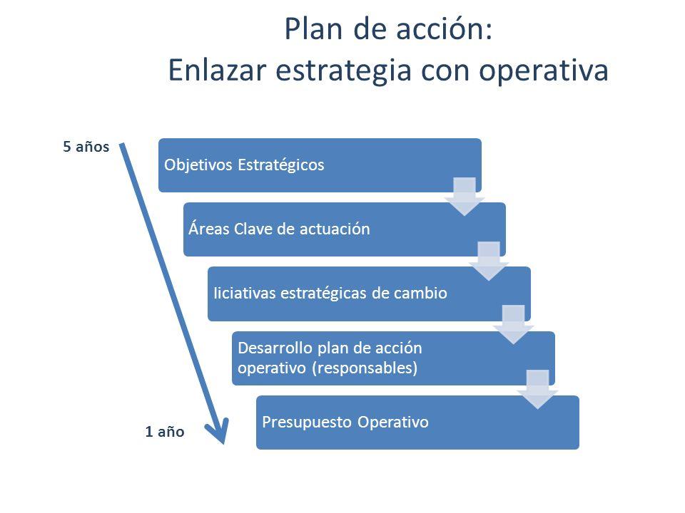 Enlazar estrategia con operativa
