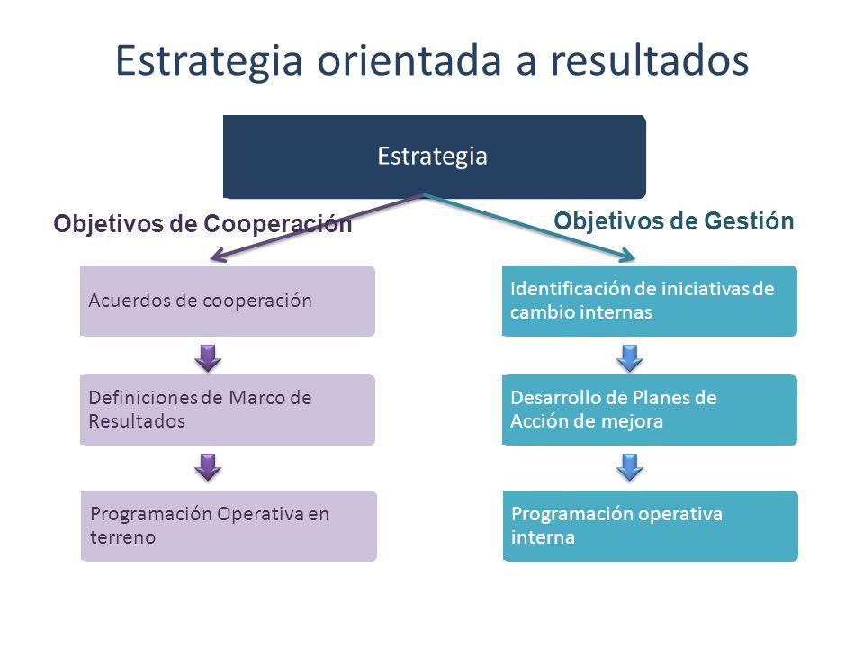 Estrategia orientada a resultados