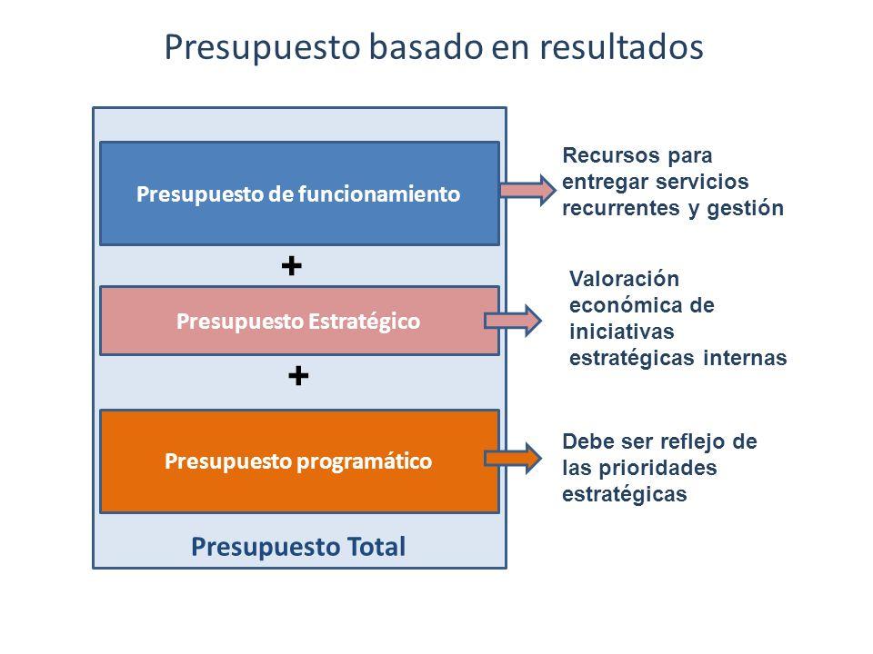 Presupuesto basado en resultados