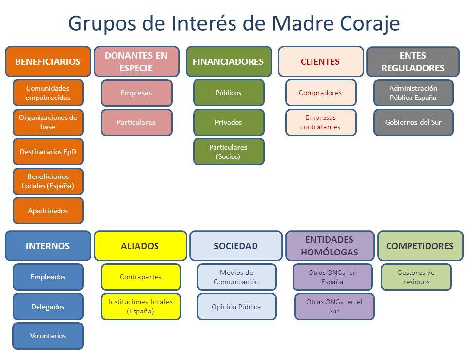 Grupos de Interés de Madre Coraje