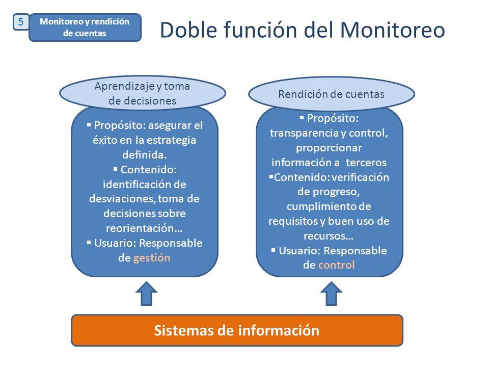 Doble función del Monitoreo