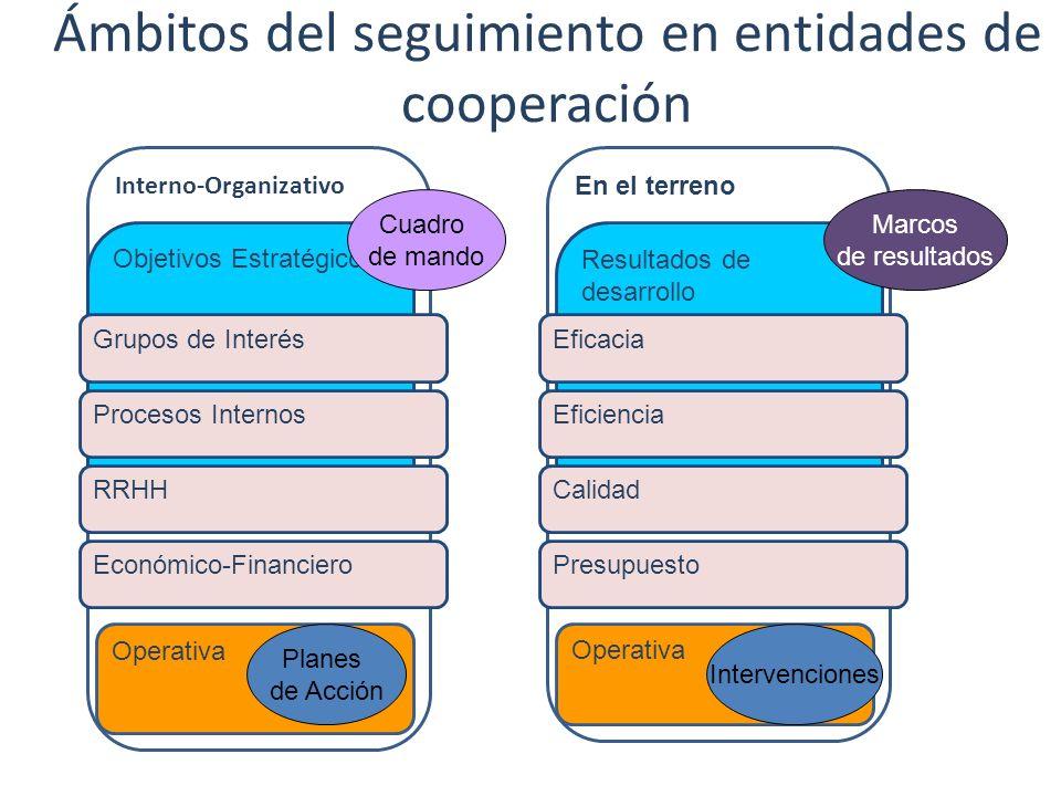 Ámbitos del seguimiento en entidades de cooperación