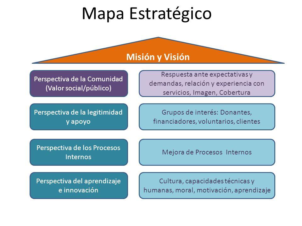 Mapa Estratégico Misión y Visión