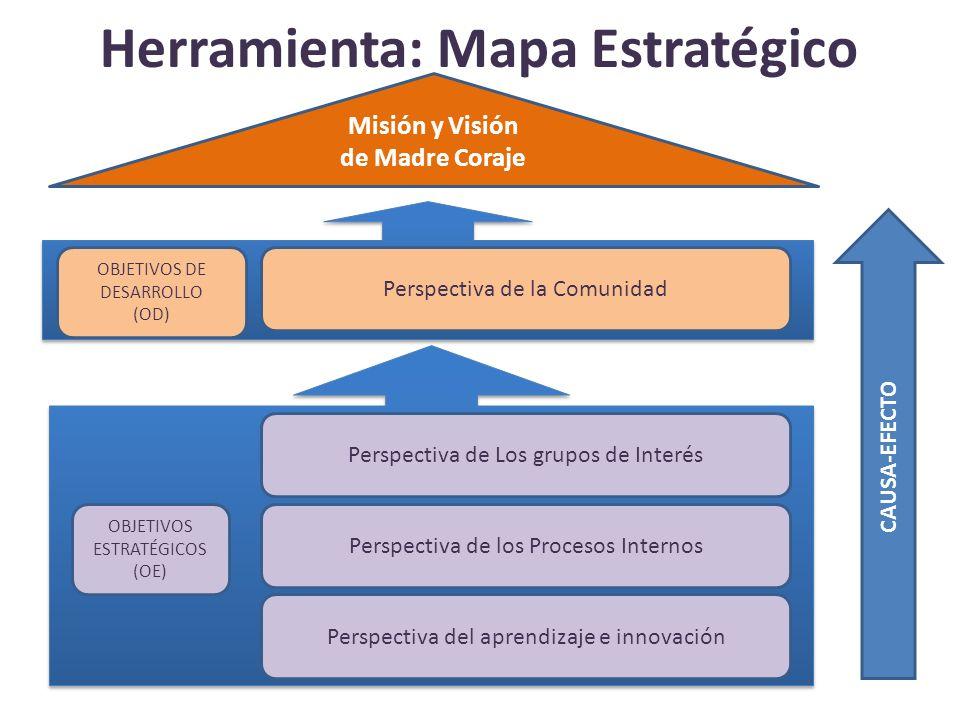 Herramienta: Mapa Estratégico