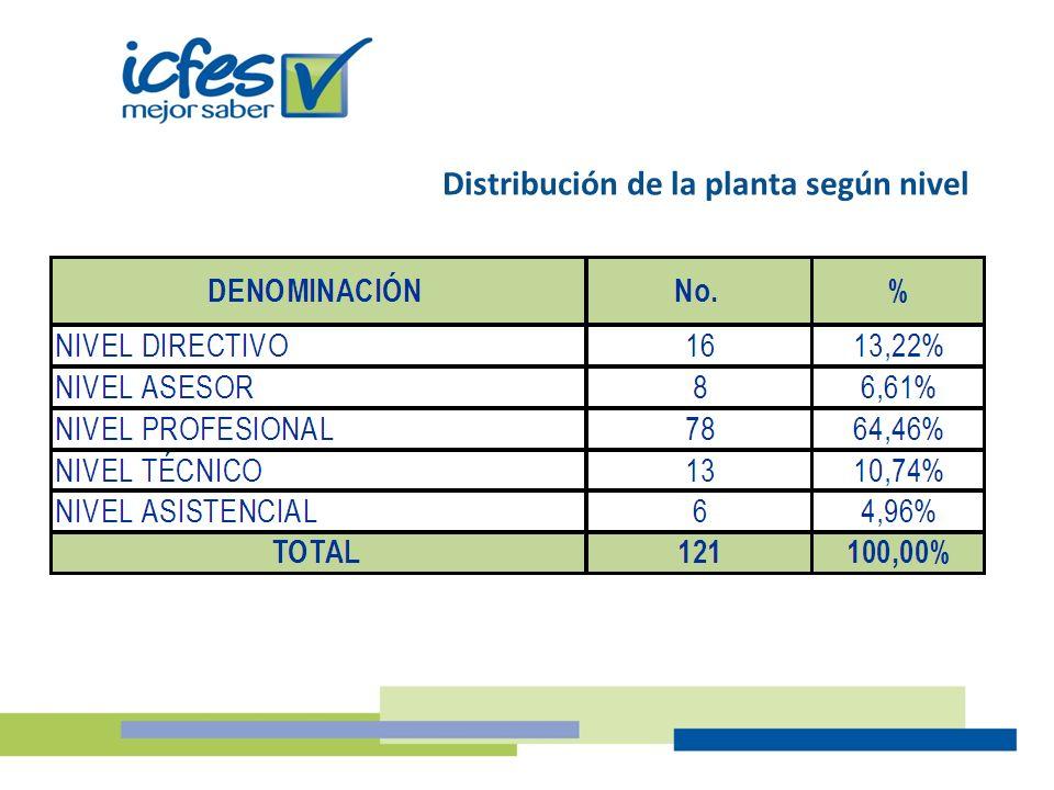 Distribución de la planta según nivel
