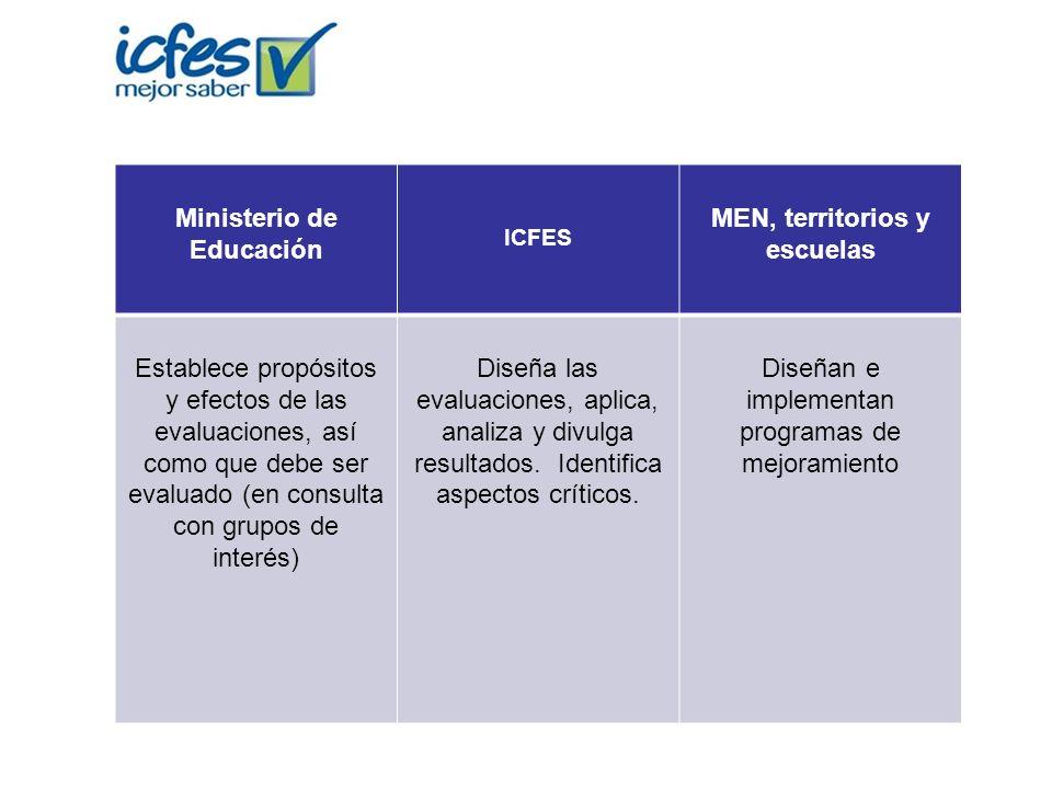 Ministerio de Educación MEN, territorios y escuelas