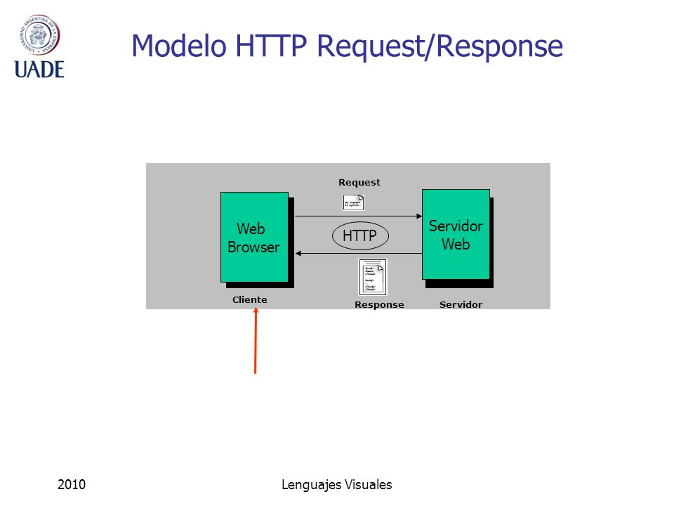 Modelo HTTP Request/Response