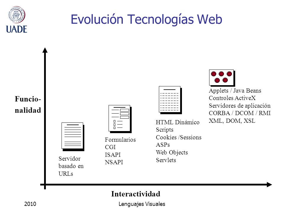 Evolución Tecnologías Web