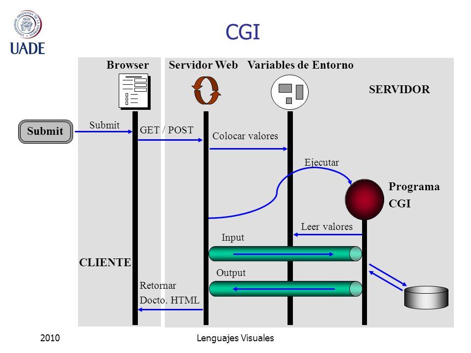 CGI Browser Servidor Web Variables de Entorno SERVIDOR Submit Programa