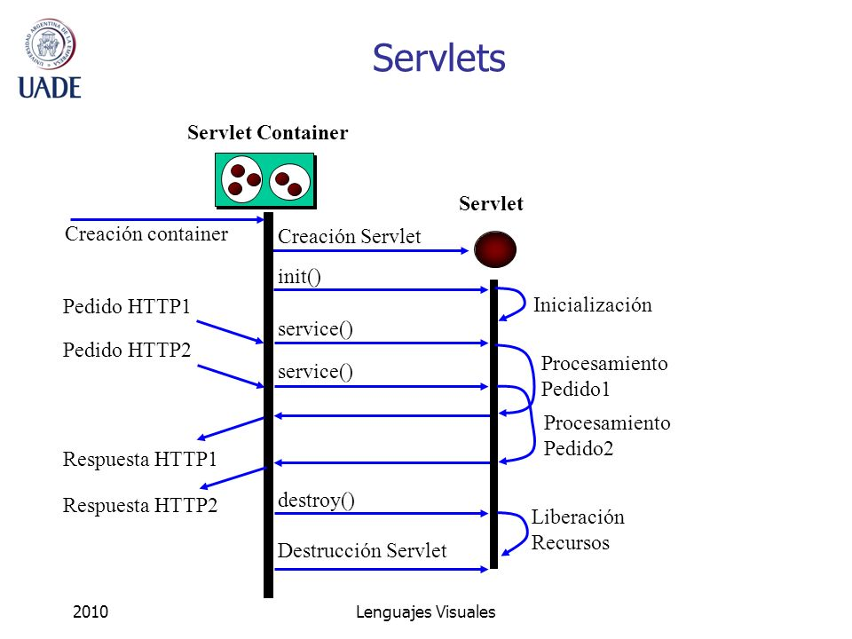 Servlets Servlet Container Servlet Creación container Creación Servlet