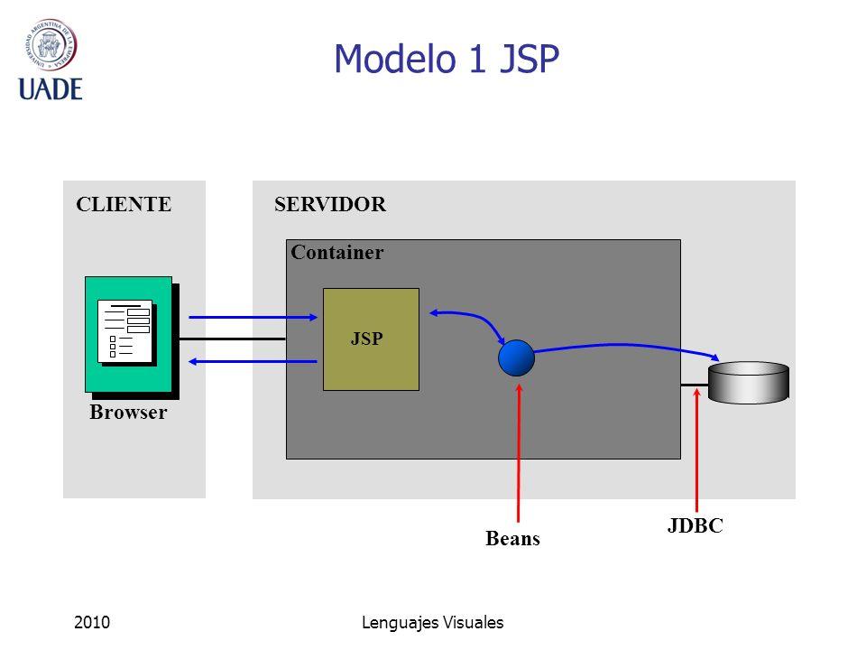 Modelo 1 JSP CLIENTE SERVIDOR Container JDBC Browser Beans JSP 2010