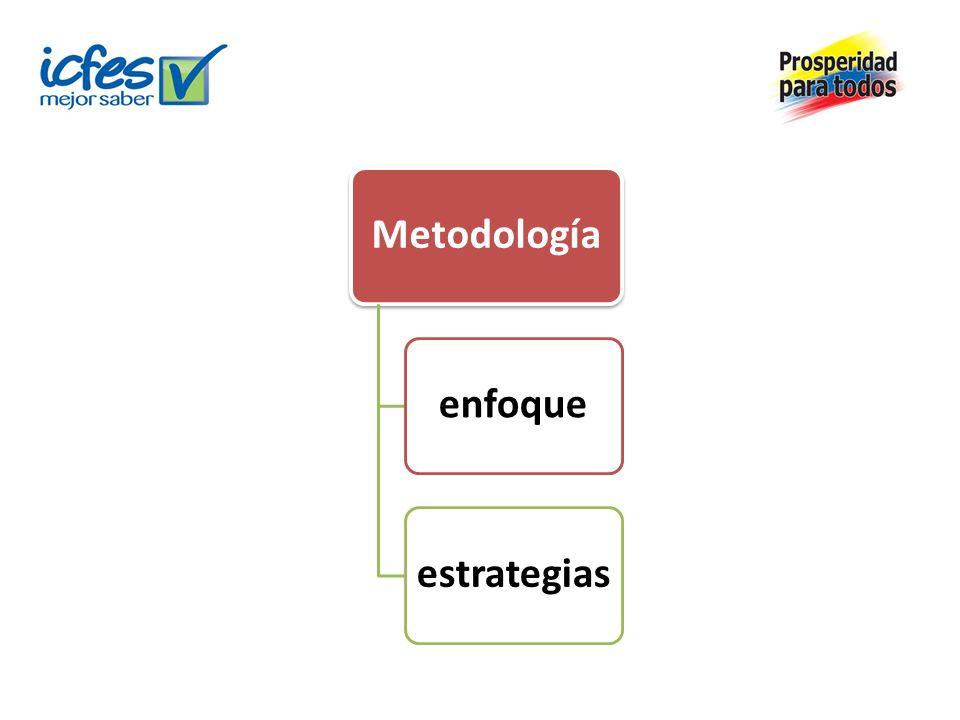 Metodología enfoque estrategias