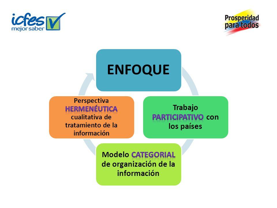 ENFOQUE Trabajo participativo con los países. Modelo categorial de organización de la información.