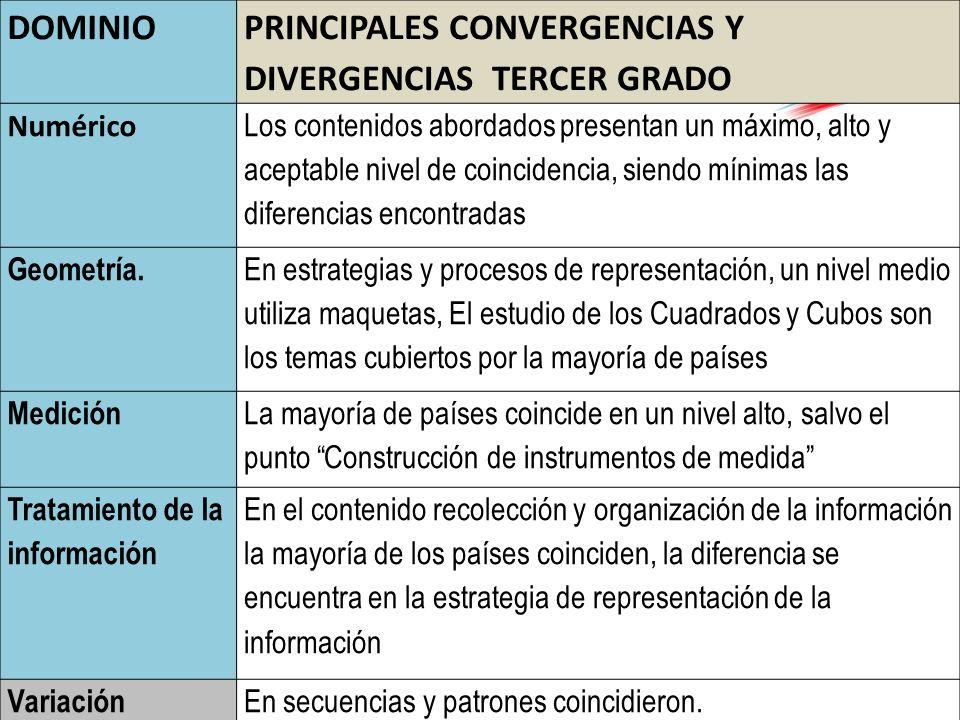 PRINCIPALES CONVERGENCIAS Y DIVERGENCIAS TERCER GRADO