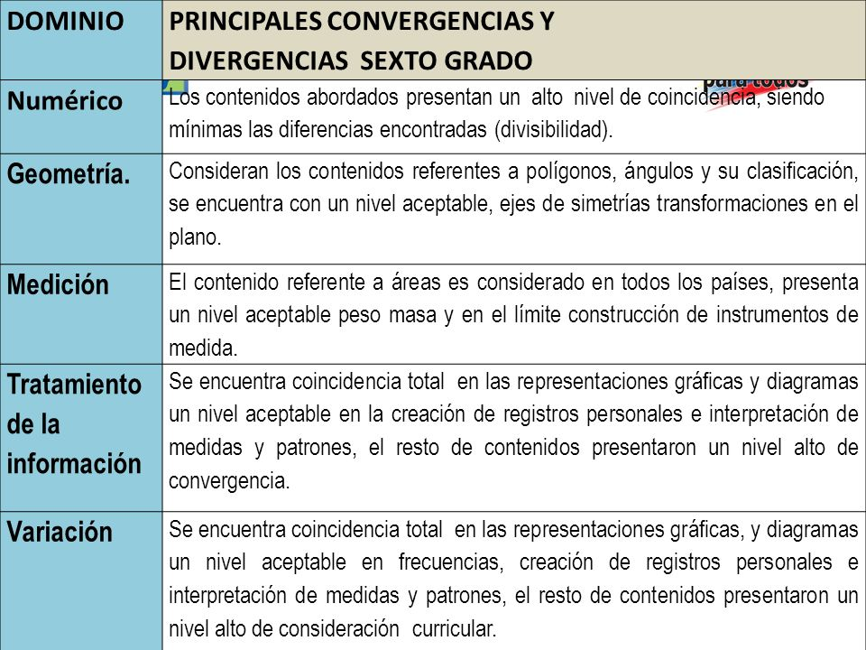 PRINCIPALES CONVERGENCIAS Y DIVERGENCIAS SEXTO GRADO Numérico